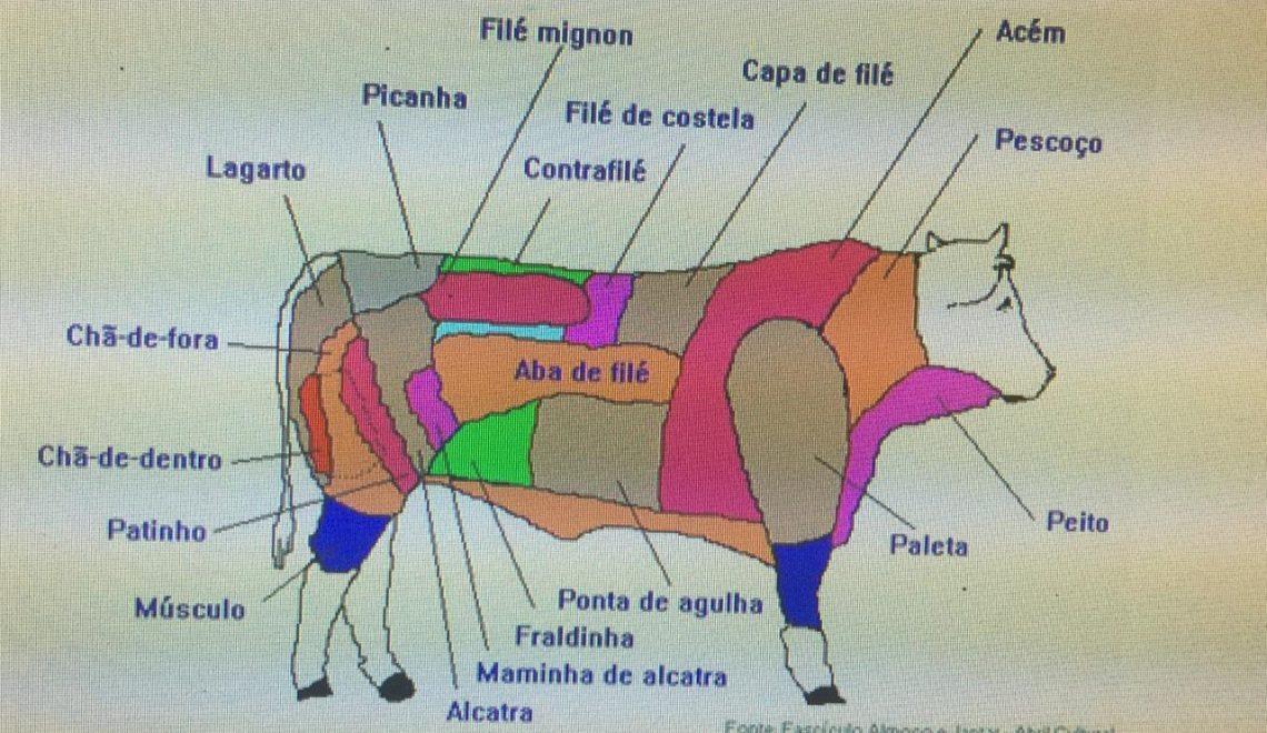 Churrascos  As Carnes